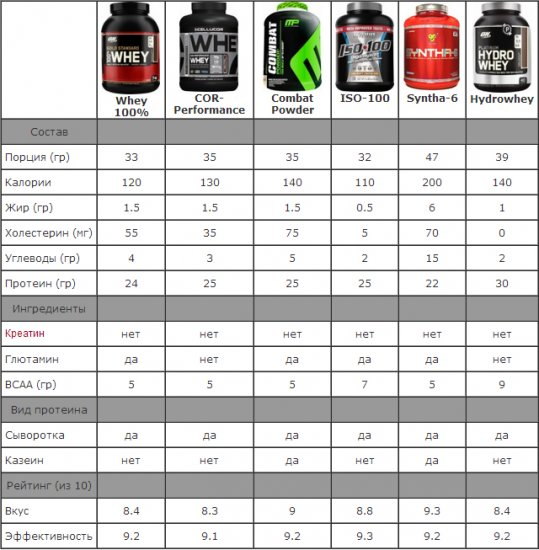Таблица сравнения производителей протеина