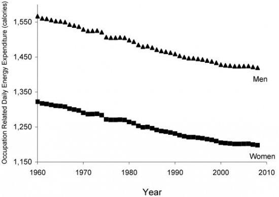 График уменьшения количества сна в современном обществе