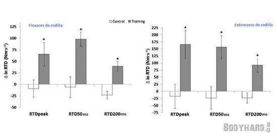 Результаты исследования после 20 тренировок становой тяги