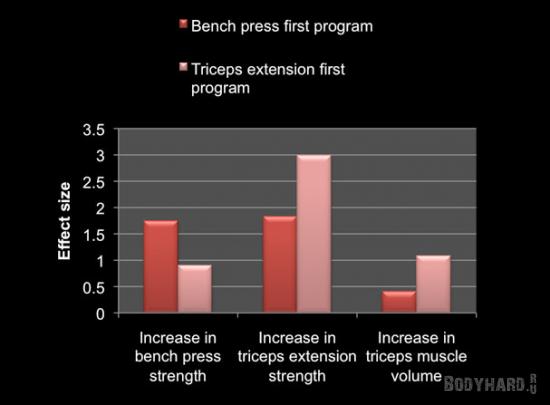 График, показывающий эффект от приоритета выполнения упражнений