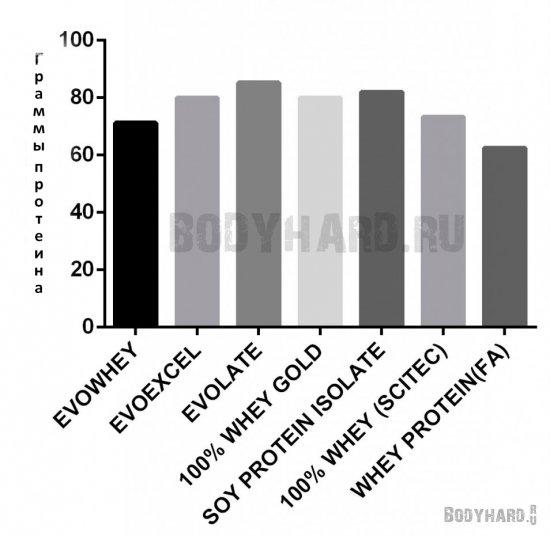 Количество граммов белка в популярных марках протеина