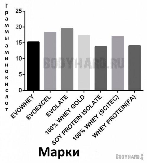 Количество BCAA в популярных марках протеина