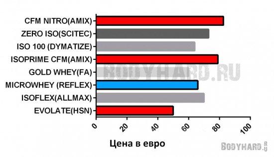 Сравнение цен популярных производителей протеина