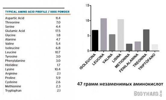 Содержание BCAA в протеине марки Provon ISO 295 Ip