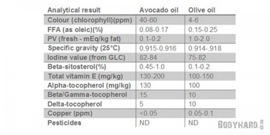 Сравнение оливкового масла и масла авокадо