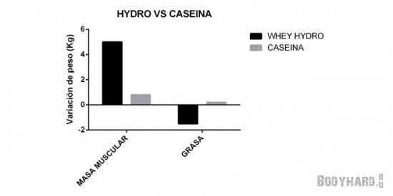 Сравнение гидролизованного белка с казеином