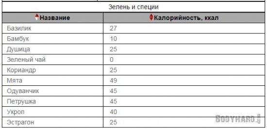 Таблица калорийности продуктов с отрицательной калорийностью: зелень и специи