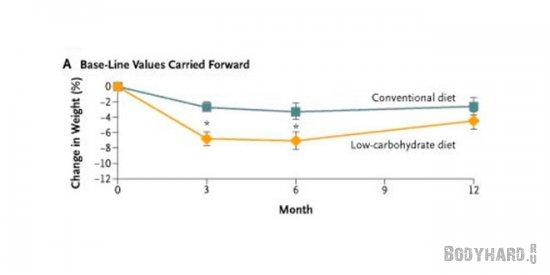 Сравнение обычной диеты и безуглеводной в процентах потери веса