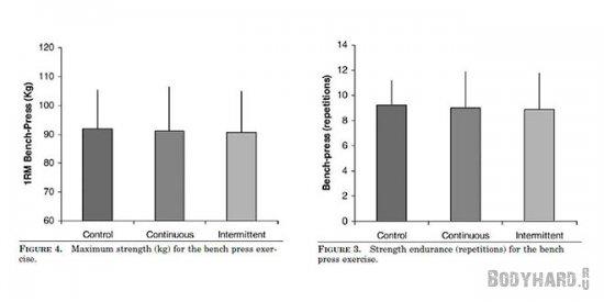 Показатели максимальной силы мышц верха тела, после аэробики