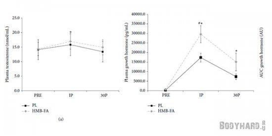 HMB-FA На уровне тестостерона и гормона роста