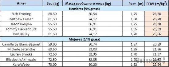 таблица с известными кроссфит атлетами и их показателями FFMI