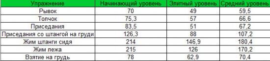 Расход калорий в разных упражнениях, в зависимости от подготовки спортсмена