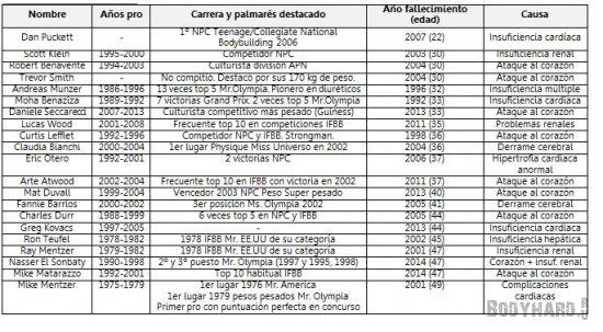 таблица с некоторыми случаями смертей бодибилдеров от стероидов, связанные с заболеваниями сердца.