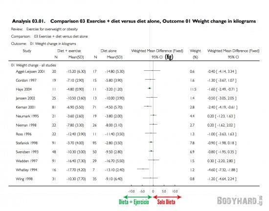 Таблица результатов диеты с физическими упражнениями и диеты без нагрузок