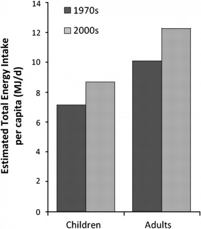 График увеличения потребления калорий человечеством