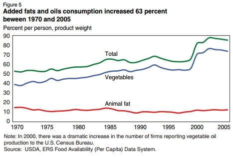 График увеличения потребления жирной пищи