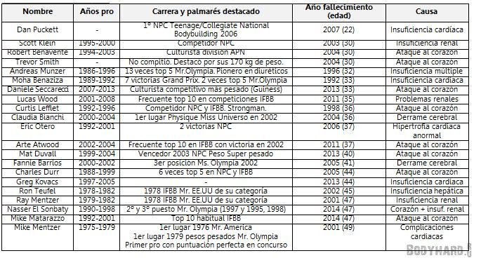 Стероиды таблица выведения анаболики в курске